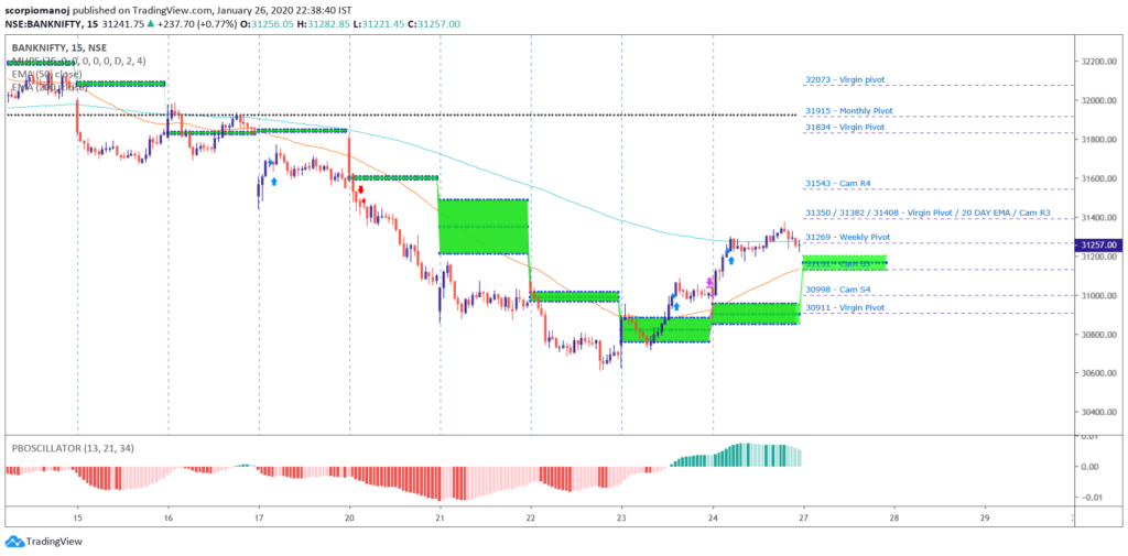 BANKNIFTY - Blue print for 27/01/2020 - Trading Markets ...